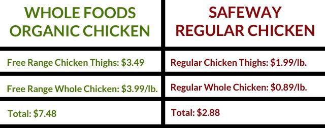 Is Whole Foods Really That Much More Expensive The Billfold