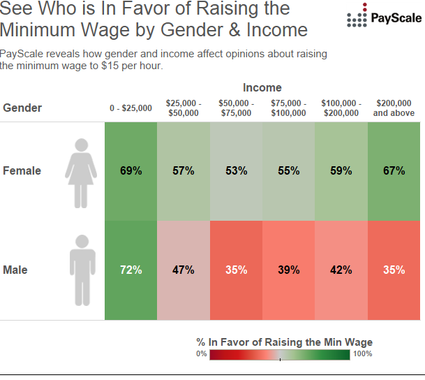 advantages of raising the minimum wage in california