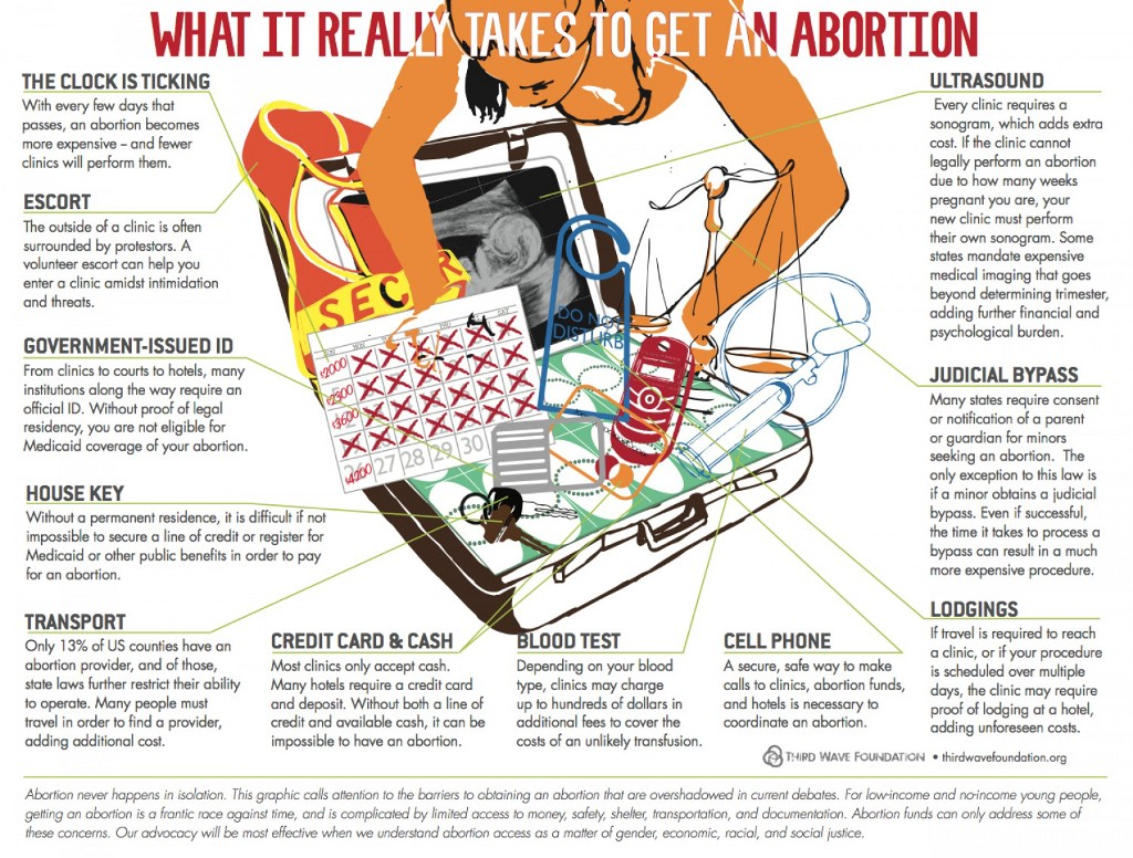 the cost of things: funding an abortion - the billfold